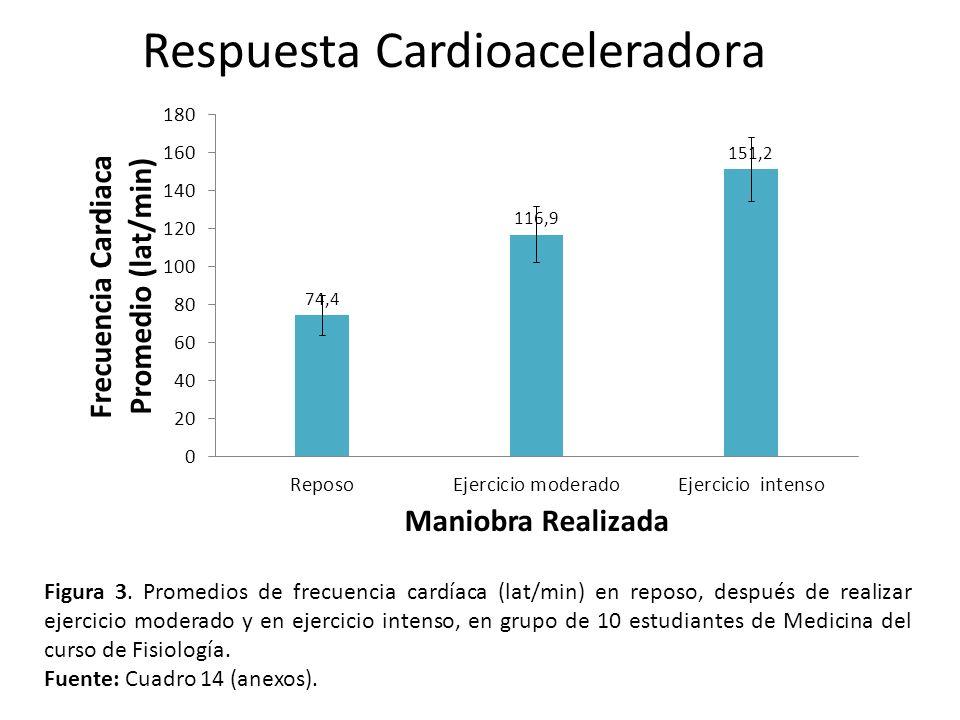 Figura 3. Promedios de frecuencia cardíaca (lat/min) en reposo, después de realizar ejercicio moderado y en ejercicio intenso, en grupo de 10 estudian