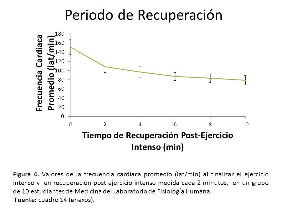 Periodo de Recuperación Figura 4. Valores de la frecuencia cardiaca promedio (lat/min) al finalizar el ejercicio intenso y en recuperación post ejerci
