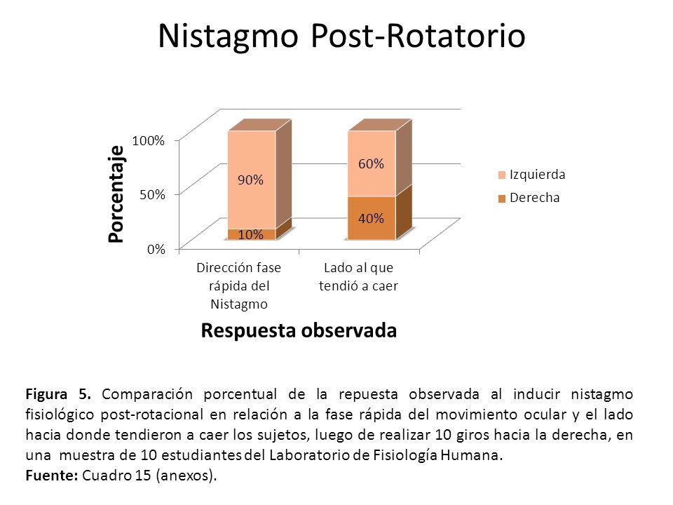 Nistagmo Post-Rotatorio Figura 5. Comparación porcentual de la repuesta observada al inducir nistagmo fisiológico post-rotacional en relación a la fas