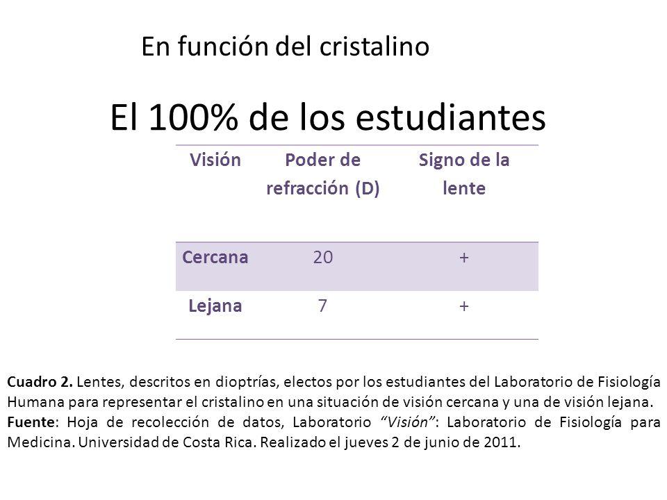 El 100% de los estudiantes En función del cristalino Visión Poder de refracción (D) Signo de la lente Cercana20+ Lejana7+ Cuadro 2. Lentes, descritos