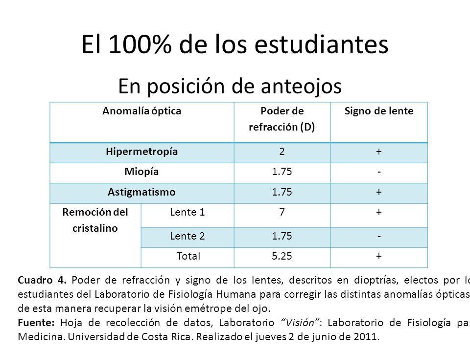El 100% de los estudiantes En posición de anteojos Anomalía óptica Poder de refracción (D) Signo de lente Hipermetropía2+ Miopía1.75- Astigmatismo1.75