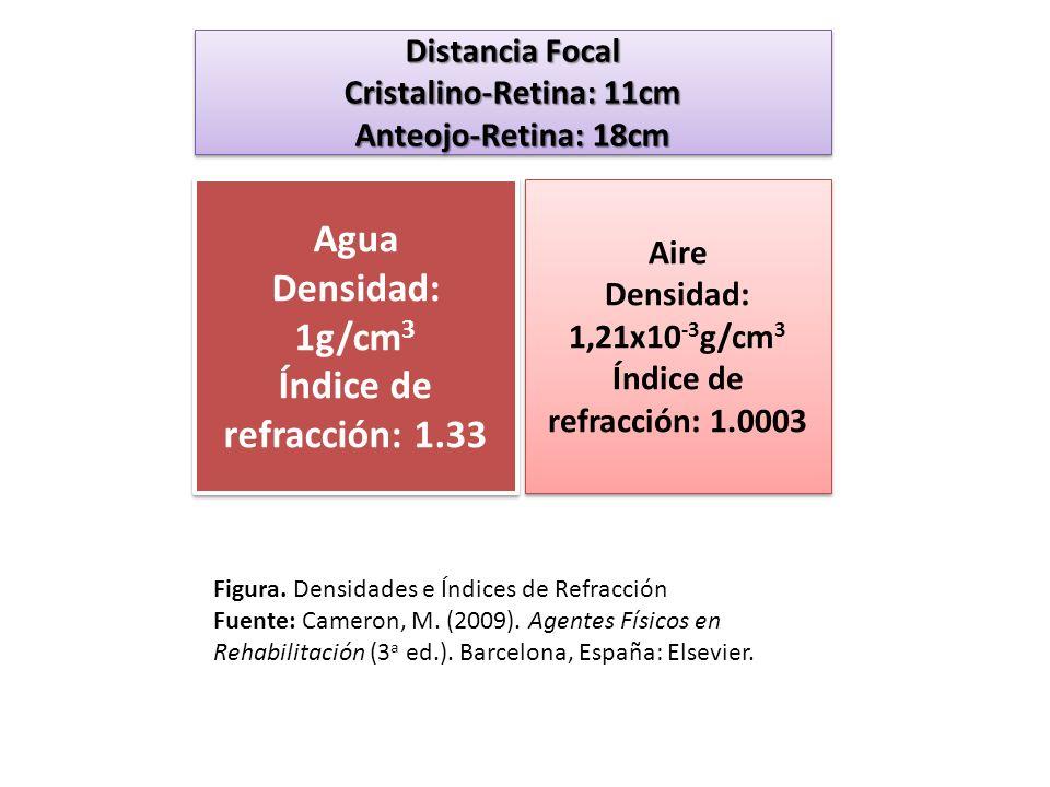 Agua Densidad: 1g/cm 3 Índice de refracción: 1.33 Agua Densidad: 1g/cm 3 Índice de refracción: 1.33 Aire Densidad: 1,21x10 -3 g/cm 3 Índice de refracc