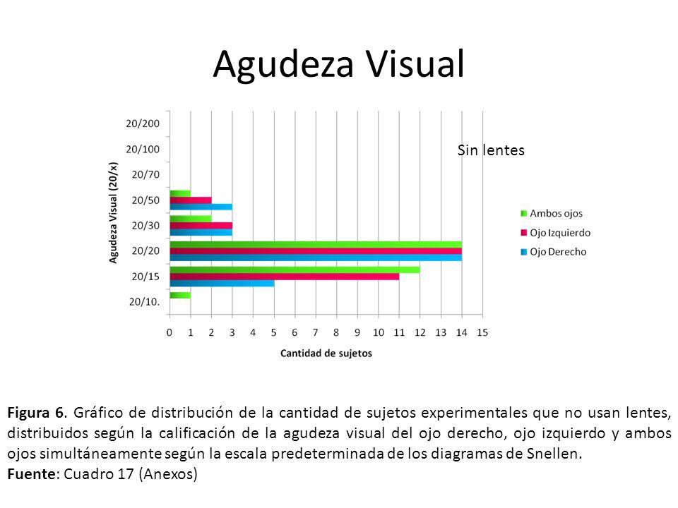 Figura 6. Gráfico de distribución de la cantidad de sujetos experimentales que no usan lentes, distribuidos según la calificación de la agudeza visual