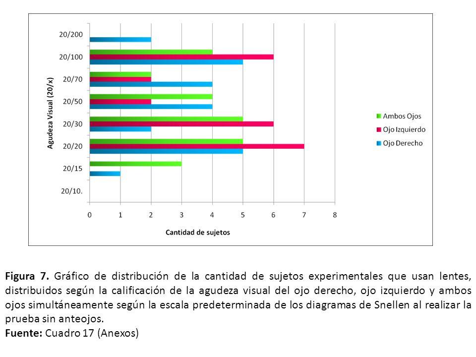 Figura 7. Gráfico de distribución de la cantidad de sujetos experimentales que usan lentes, distribuidos según la calificación de la agudeza visual de