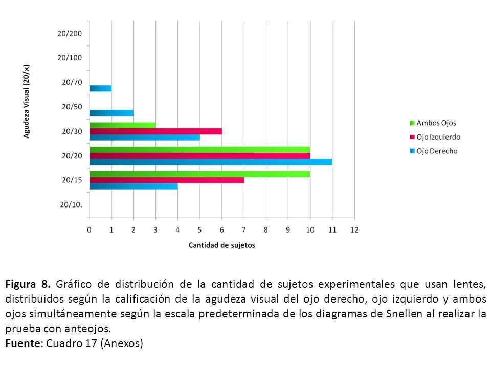 Figura 8. Gráfico de distribución de la cantidad de sujetos experimentales que usan lentes, distribuidos según la calificación de la agudeza visual de