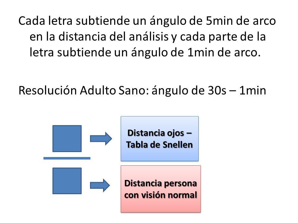 Cada letra subtiende un ángulo de 5min de arco en la distancia del análisis y cada parte de la letra subtiende un ángulo de 1min de arco. Resolución A