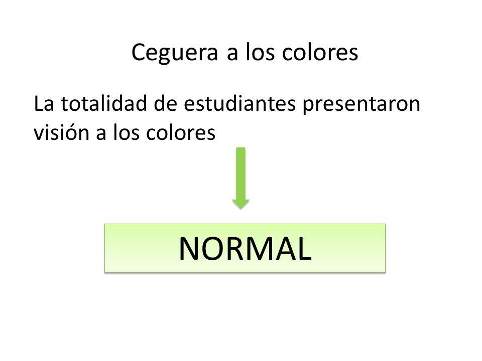 La totalidad de estudiantes presentaron visión a los colores NORMAL