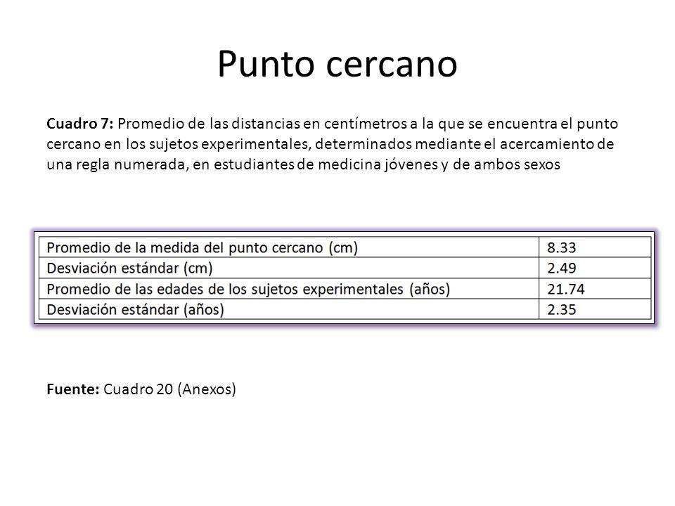 Cuadro 7: Promedio de las distancias en centímetros a la que se encuentra el punto cercano en los sujetos experimentales, determinados mediante el ace