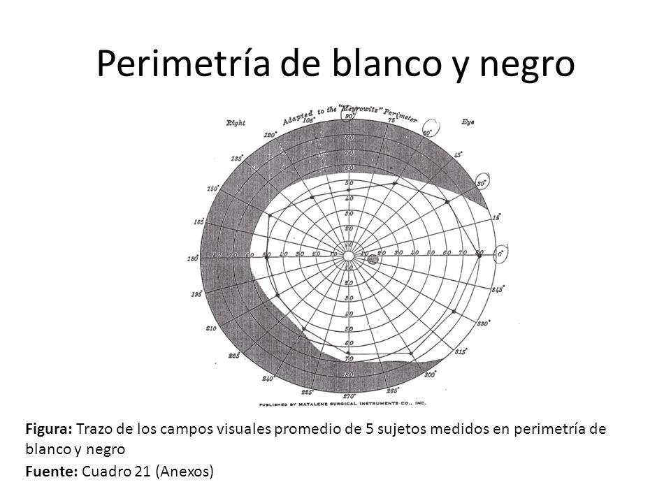 Perimetría de blanco y negro Figura: Trazo de los campos visuales promedio de 5 sujetos medidos en perimetría de blanco y negro Fuente: Cuadro 21 (Ane