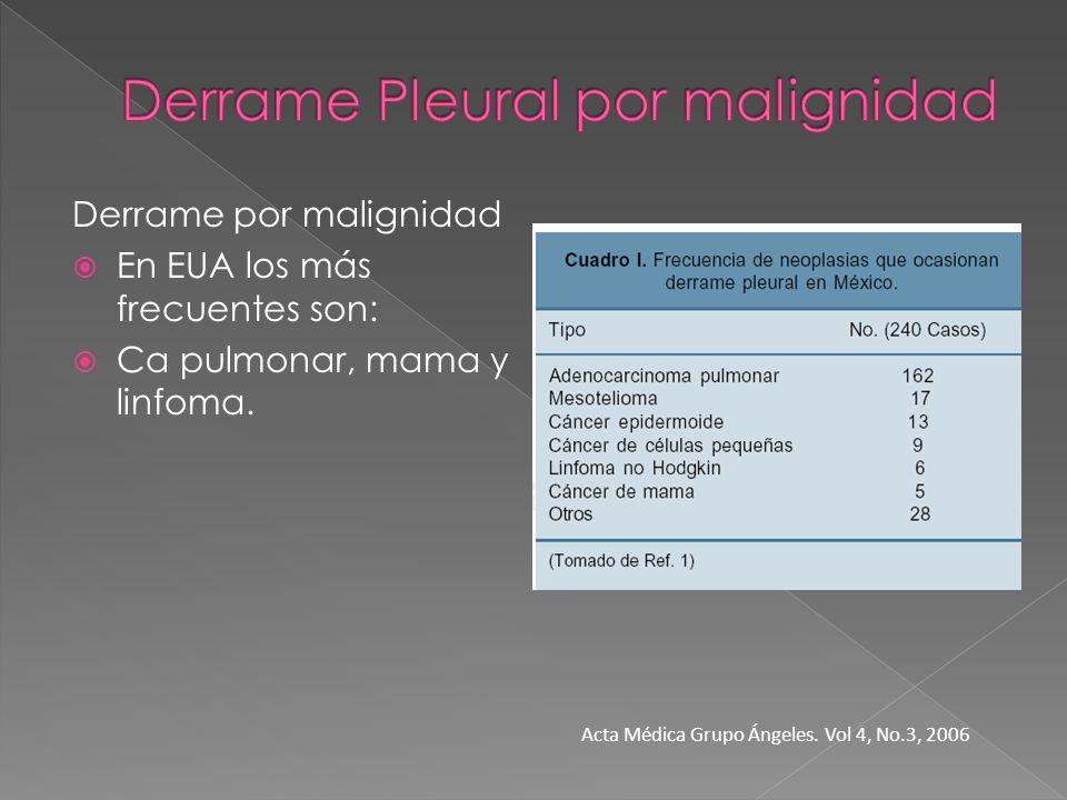 Derrame por malignidad En EUA los más frecuentes son: Ca pulmonar, mama y linfoma. Acta Médica Grupo Ángeles. Vol 4, No.3, 2006