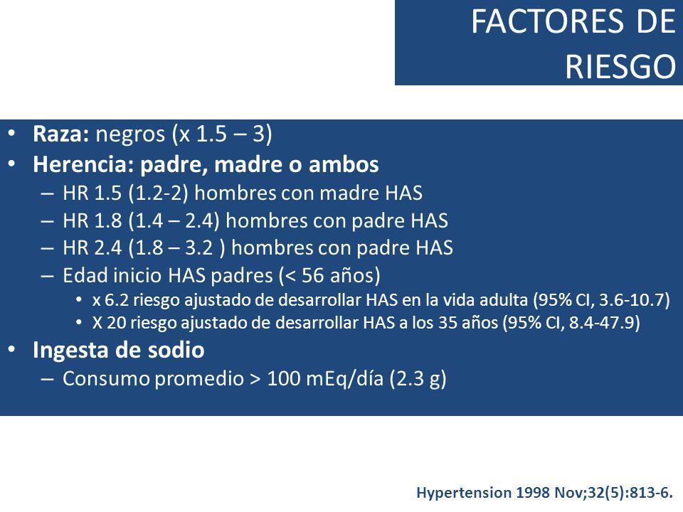 FACTORES DE RIESGO Raza: negros (x 1.5 – 3) Herencia: padre, madre o ambos – HR 1.5 (1.2-2) hombres con madre HAS – HR 1.8 (1.4 – 2.4) hombres con pad
