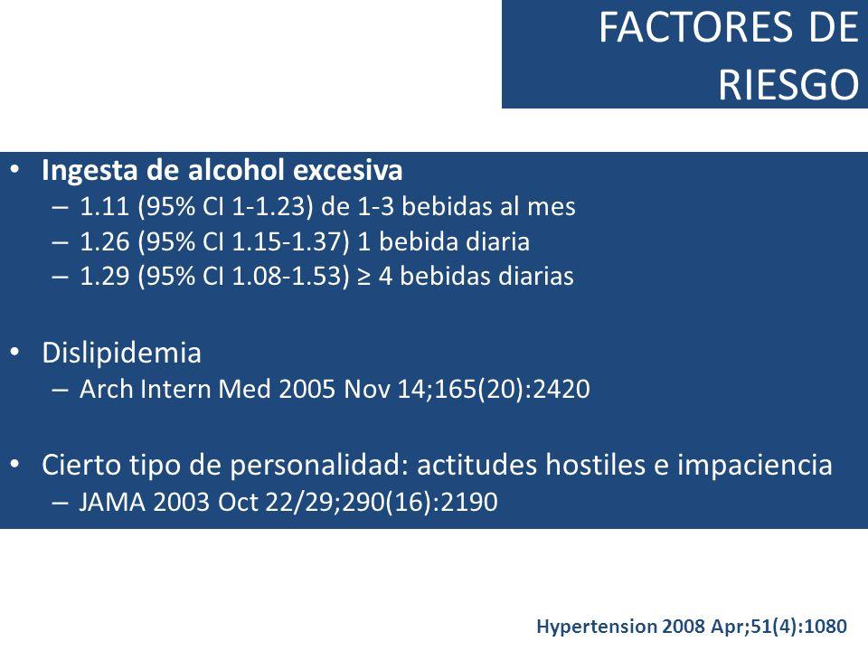 FACTORES DE RIESGO Ingesta de alcohol excesiva – 1.11 (95% CI 1-1.23) de 1-3 bebidas al mes – 1.26 (95% CI 1.15-1.37) 1 bebida diaria – 1.29 (95% CI 1