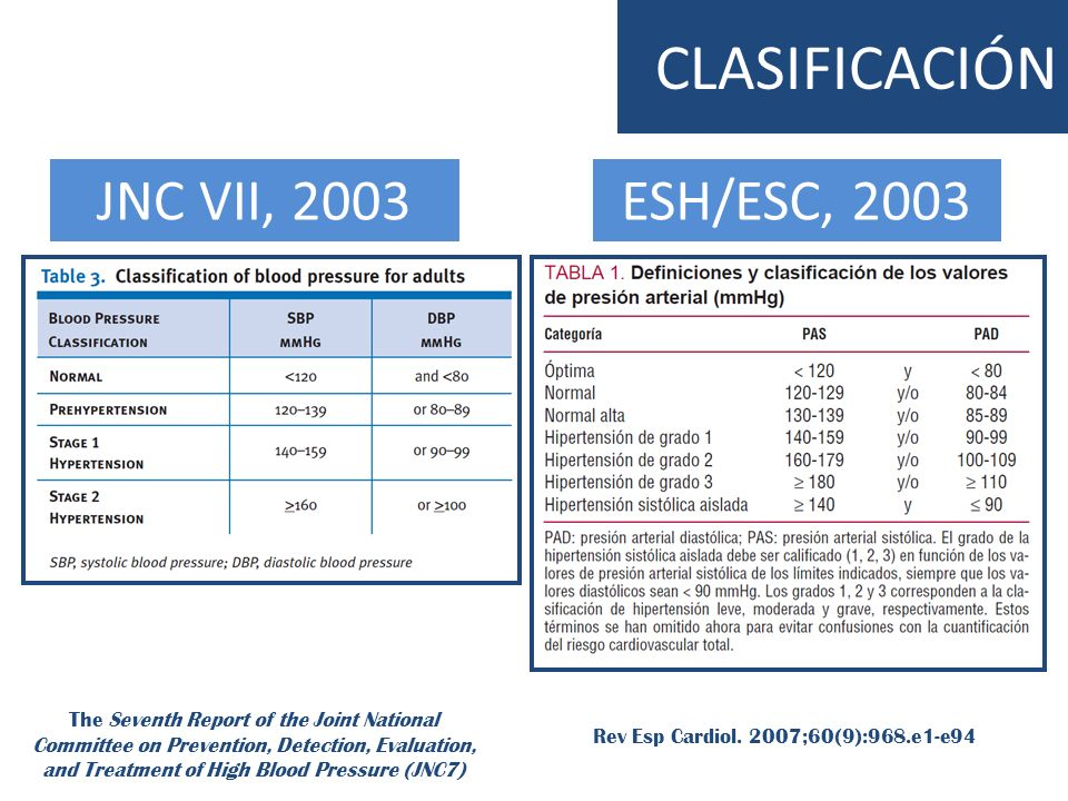 CLASIFICACIÓN JNC VII, 2003ESH/ESC, 2003 The Seventh Report of the Joint National Committee on Prevention, Detection, Evaluation, and Treatment of Hig