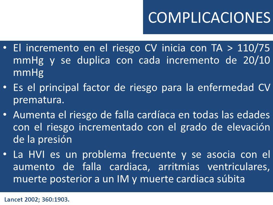 COMPLICACIONES El incremento en el riesgo CV inicia con TA > 110/75 mmHg y se duplica con cada incremento de 20/10 mmHg Es el principal factor de ries