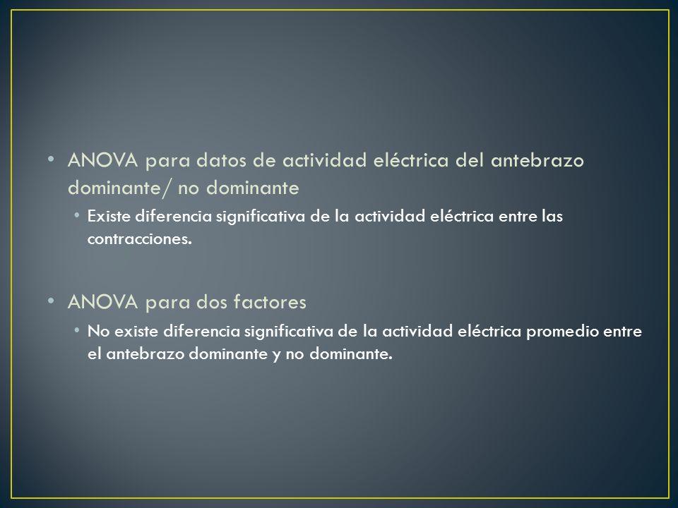 ANOVA para datos de actividad eléctrica del antebrazo dominante/ no dominante Existe diferencia significativa de la actividad eléctrica entre las cont