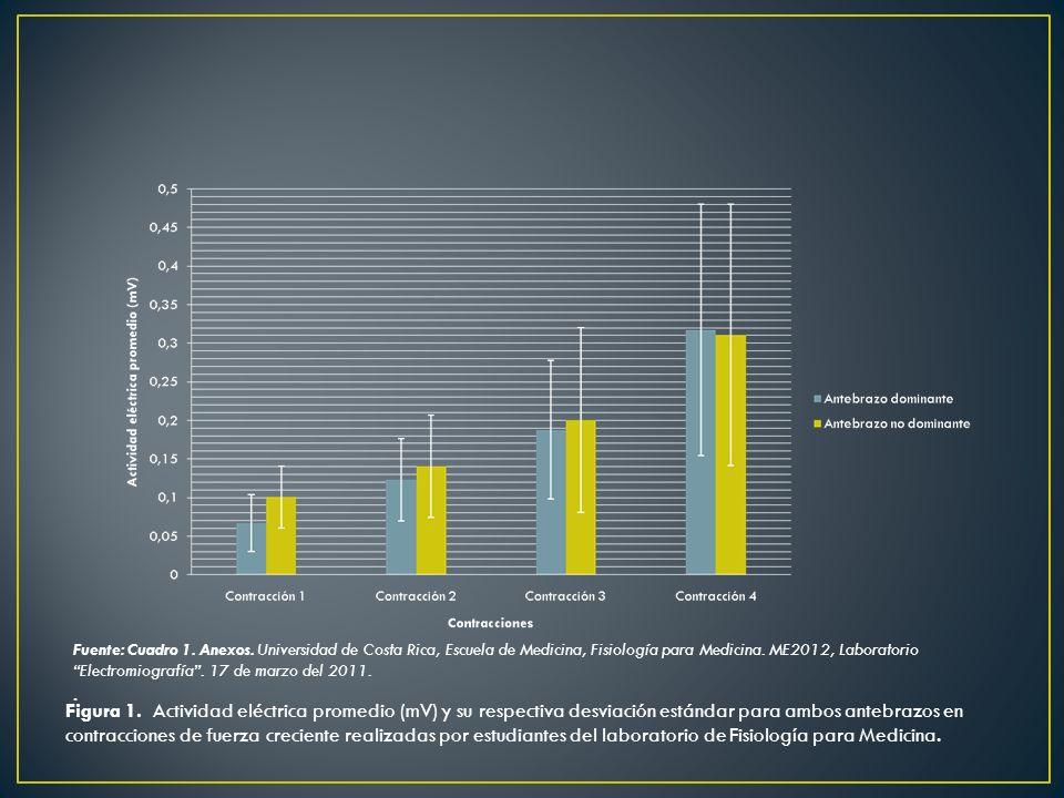 Figura 1. Actividad eléctrica promedio (mV) y su respectiva desviación estándar para ambos antebrazos en contracciones de fuerza creciente realizadas