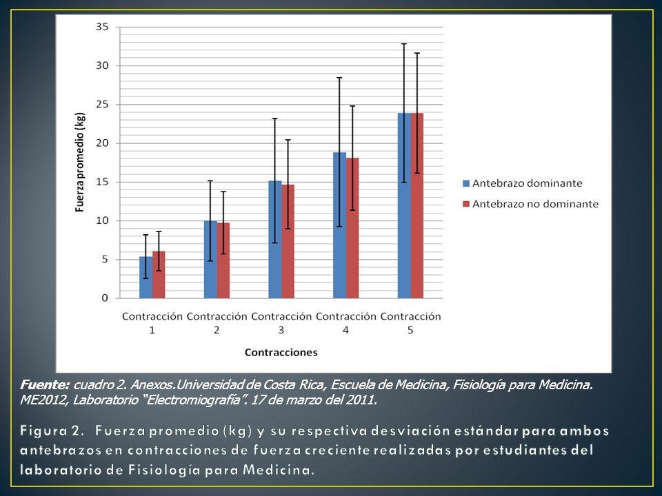 Fuente: cuadro 2. Anexos.Universidad de Costa Rica, Escuela de Medicina, Fisiología para Medicina. ME2012, Laboratorio Electromiografía. 17 de marzo d