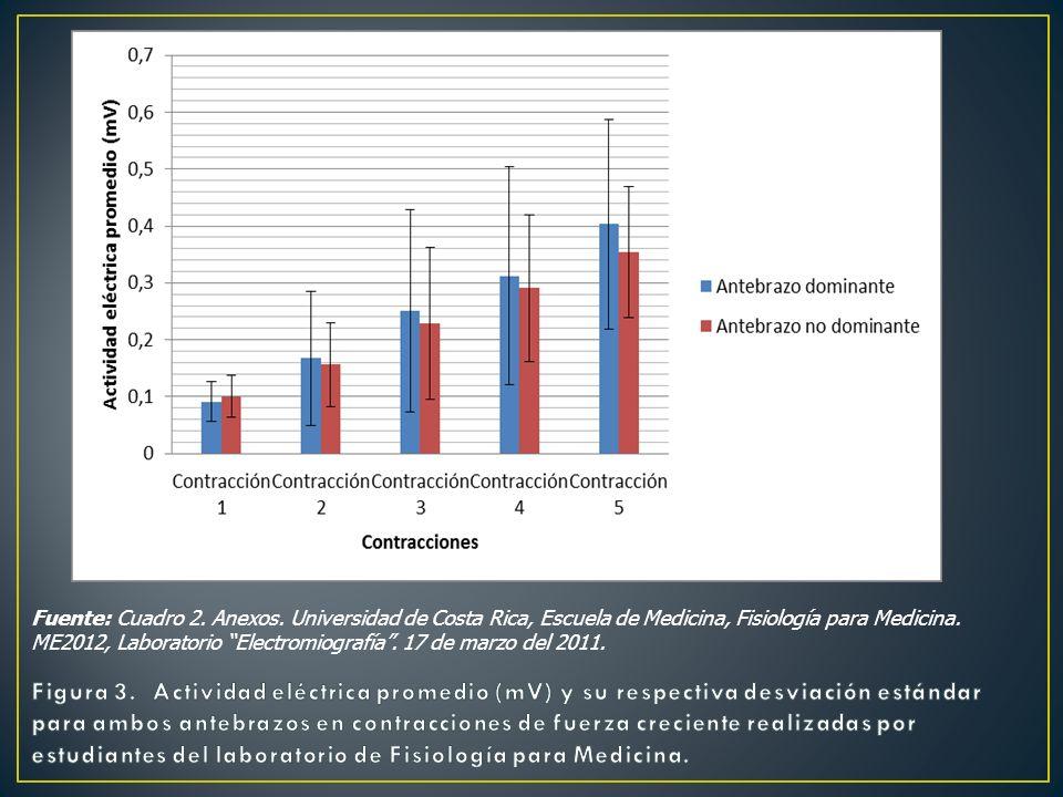 Fuente: Cuadro 2. Anexos. Universidad de Costa Rica, Escuela de Medicina, Fisiología para Medicina. ME2012, Laboratorio Electromiografía. 17 de marzo