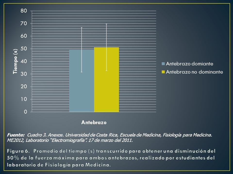 Fuente: Cuadro 3. Anexos. Universidad de Costa Rica, Escuela de Medicina, Fisiología para Medicina. ME2012, Laboratorio Electromiografía. 17 de marzo