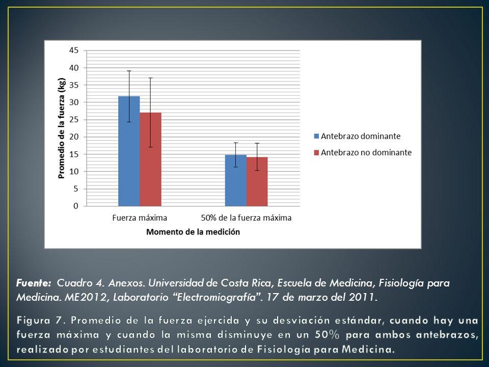 Fuente: Cuadro 4. Anexos. Universidad de Costa Rica, Escuela de Medicina, Fisiología para Medicina. ME2012, Laboratorio Electromiografía. 17 de marzo