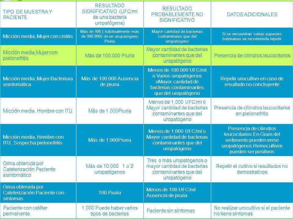 TIPO DE MUESTRA Y PACIENTE RESULTADO SIGNIFICATIVO (UFC/ml de una bacteria uropatógena) RESULTADO PROBABLEMENTE NO SIGNIFICATIVO DATOS ADICIONALES Mic
