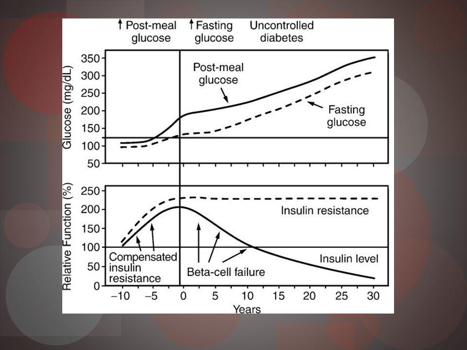 Producción hepática glucosa Ayuno producción 1,8 a 2 mg/kg/min Glucogenolisis y gluconeogenesis Esencial para cerebro Postprandial Insulina sistema porta Suprime producción glucosa