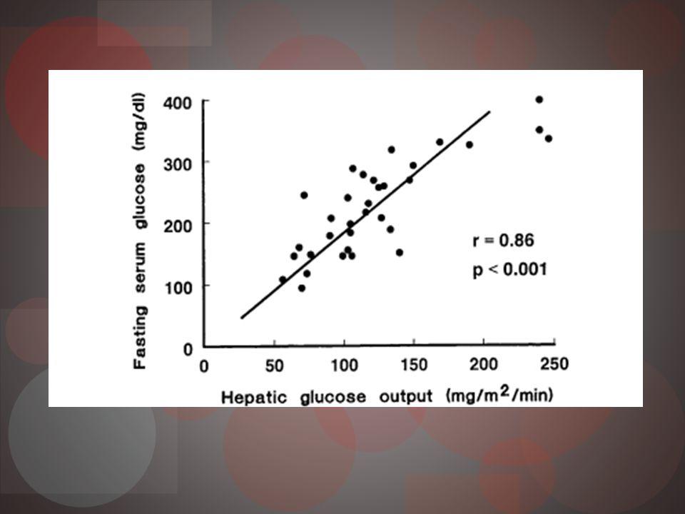 Resistencia músculo esquelético Mayor consumidor de glucosa 80% glucosa del cuerpo DM2 Capta menos 50%