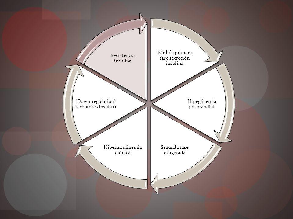 Fisiopatología COMPLICACIONES CRÓNICAS