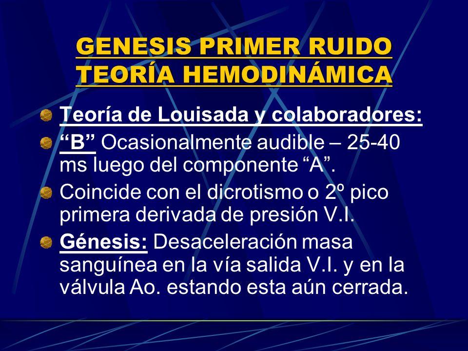 Teoría de Louisada y colaboradores: B Ocasionalmente audible – 25-40 ms luego del componente A. Coincide con el dicrotismo o 2º pico primera derivada