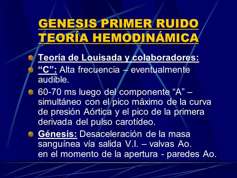 Teoría de Louisada y colaboradores: C: Alta frecuencia – eventualmente audible. 60-70 ms luego del componente A – simultáneo con el pico máximo de la