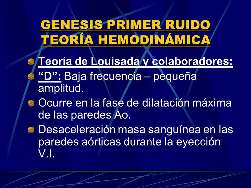 Teoría de Louisada y colaboradores: D: Baja frecuencia – pequeña amplitud. Ocurre en la fase de dilatación máxima de las paredes Ao. Desaceleración ma