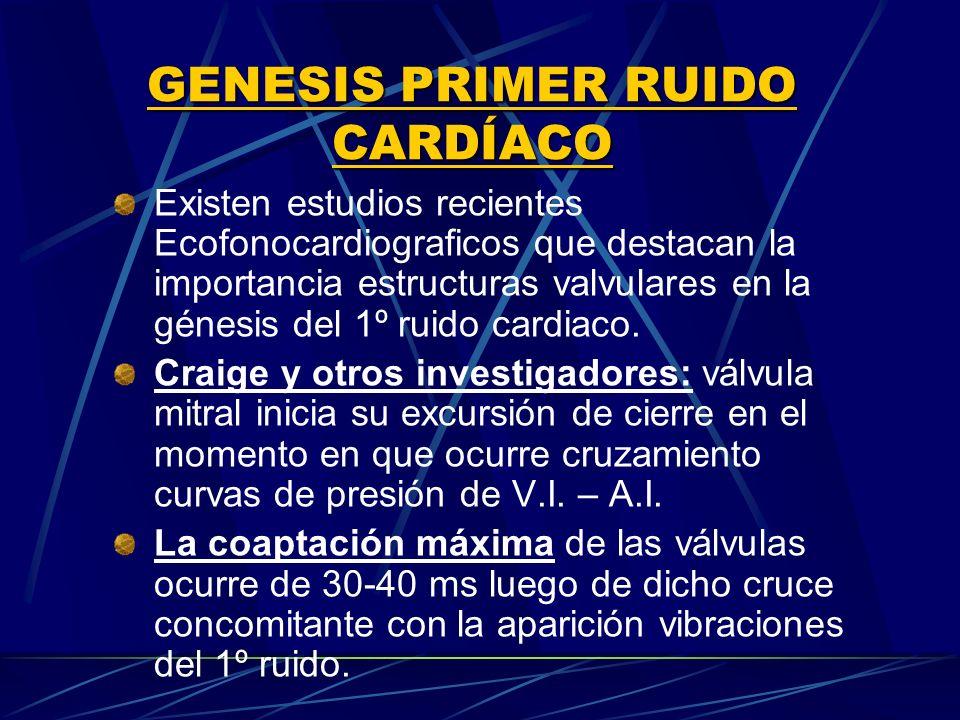 GENESIS PRIMER RUIDO CARDÍACO Existen estudios recientes Ecofonocardiograficos que destacan la importancia estructuras valvulares en la génesis del 1º