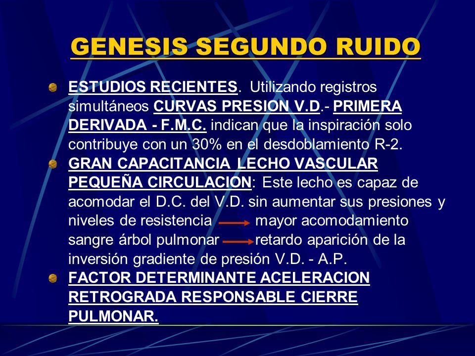 ESTUDIOS RECIENTES. Utilizando registros simultáneos CURVAS PRESION V.D. PRIMERA DERIVADA F.M.C. indican que la inspiración solo contribuye con un 30%