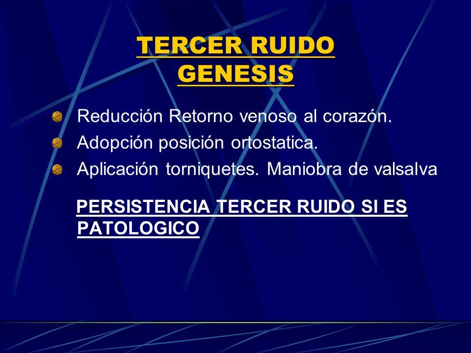 TERCER RUIDO GENESIS Reducción Retorno venoso al corazón. Adopción posición ortostatica. Aplicación torniquetes. Maniobra de valsalva PERSISTENCIA TER
