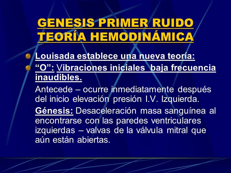 GENESIS PRIMER RUIDO TEORÍA HEMODINÁMICA Louisada establece una nueva teoría: O: Vibraciones iniciales baja frecuencia inaudibles. Antecede – ocurre i