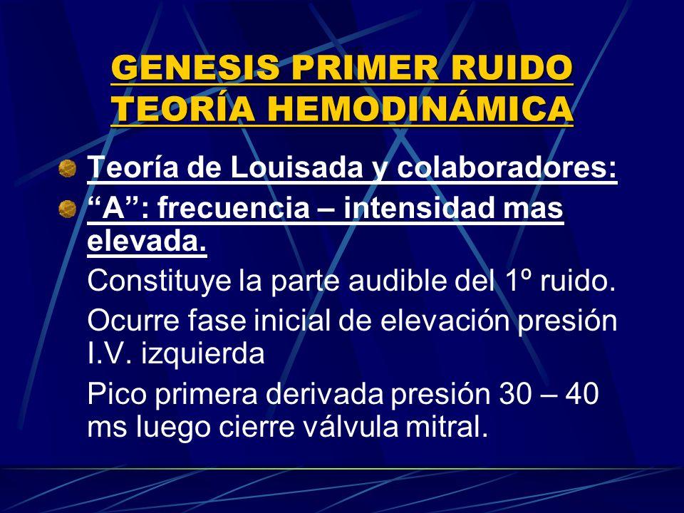 Génesis: Tensión paredes ventriculares y del aparato valvular mitral.