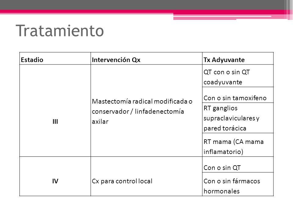Tratamiento EstadioIntervención QxTx Adyuvante III Mastectomía radical modificada o conservador / linfadenectomía axilar QT con o sin QT coadyuvante C