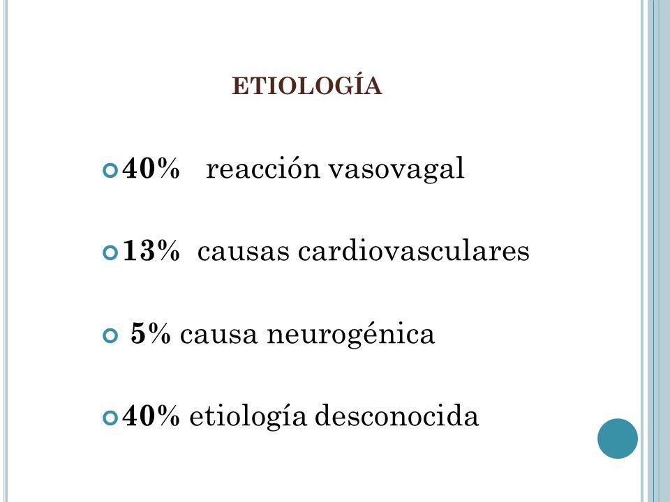 40% reacción vasovagal 13% causas cardiovasculares 5% causa neurogénica 40% etiología desconocida ETIOLOGÍA