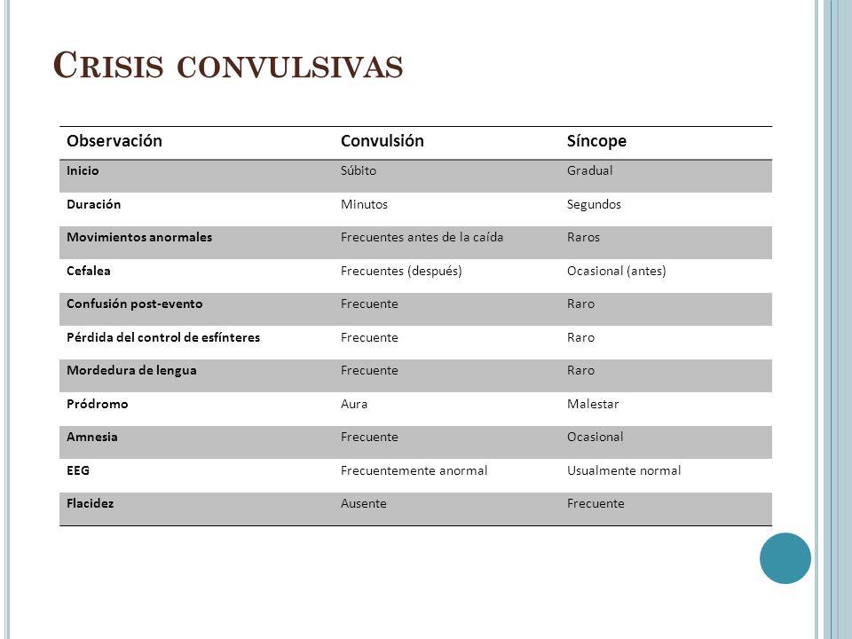 C RISIS CONVULSIVAS ObservaciónConvulsiónSíncope InicioSúbitoGradual DuraciónMinutosSegundos Movimientos anormalesFrecuentes antes de la caídaRaros Ce