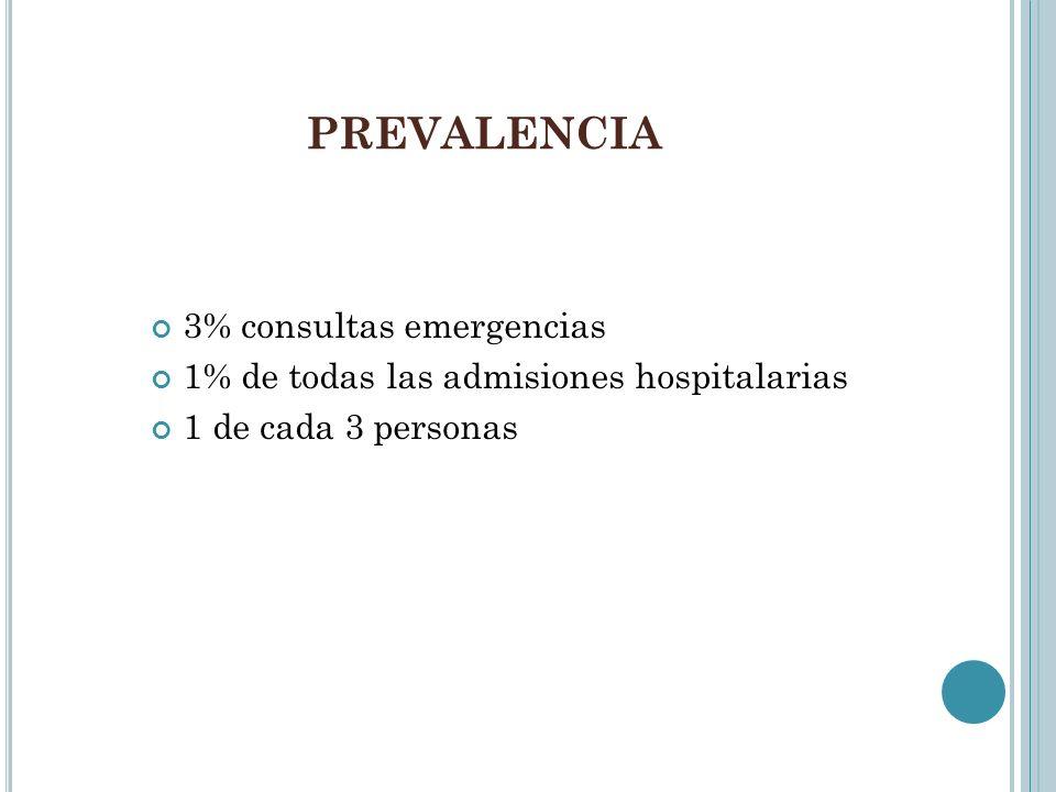 PREVALENCIA 3% consultas emergencias 1% de todas las admisiones hospitalarias 1 de cada 3 personas