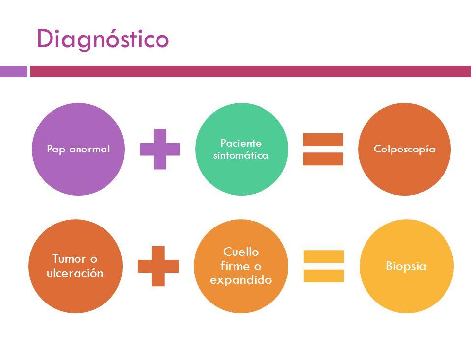 Diagnóstico Pap anormal Paciente sintomática Colposcopía Tumor o ulceración Cuello firme o expandido Biopsia