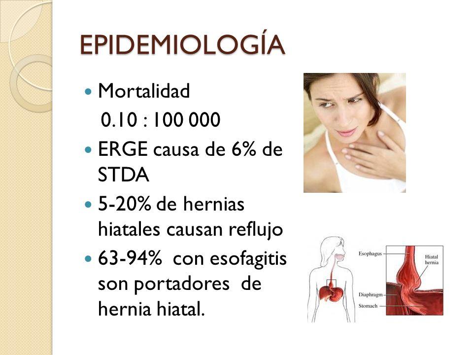 EPIDEMIOLOGÍA Mortalidad 0.10 : 100 000 ERGE causa de 6% de STDA 5-20% de hernias hiatales causan reflujo 63-94% con esofagitis son portadores de hern