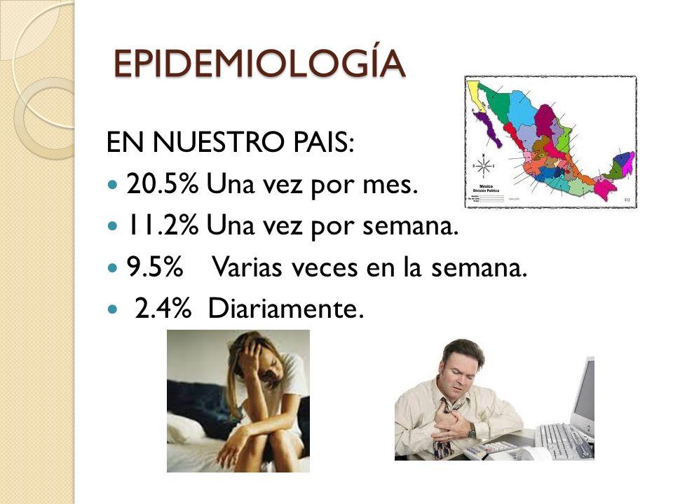 EPIDEMIOLOGÍA EN NUESTRO PAIS: 20.5% Una vez por mes. 11.2% Una vez por semana. 9.5% Varias veces en la semana. 2.4% Diariamente.