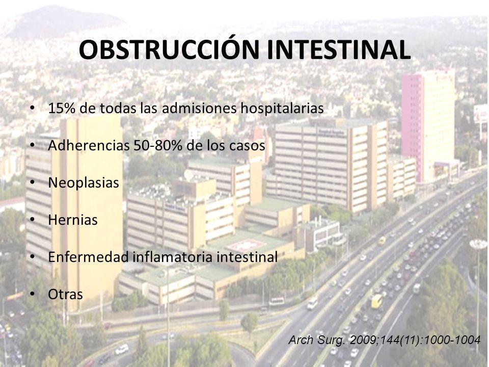 OBSTRUCCIÓN INTESTINAL 15% de todas las admisiones hospitalarias Adherencias 50-80% de los casos Neoplasias Hernias Enfermedad inflamatoria intestinal
