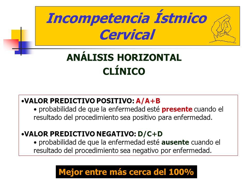 Incompetencia Ístmico Cervical ANÁLISIS HORIZONTAL CLÍNICO VALOR PREDICTIVO POSITIVO: A/A+B probabilidad de que la enfermedad esté presente cuando el