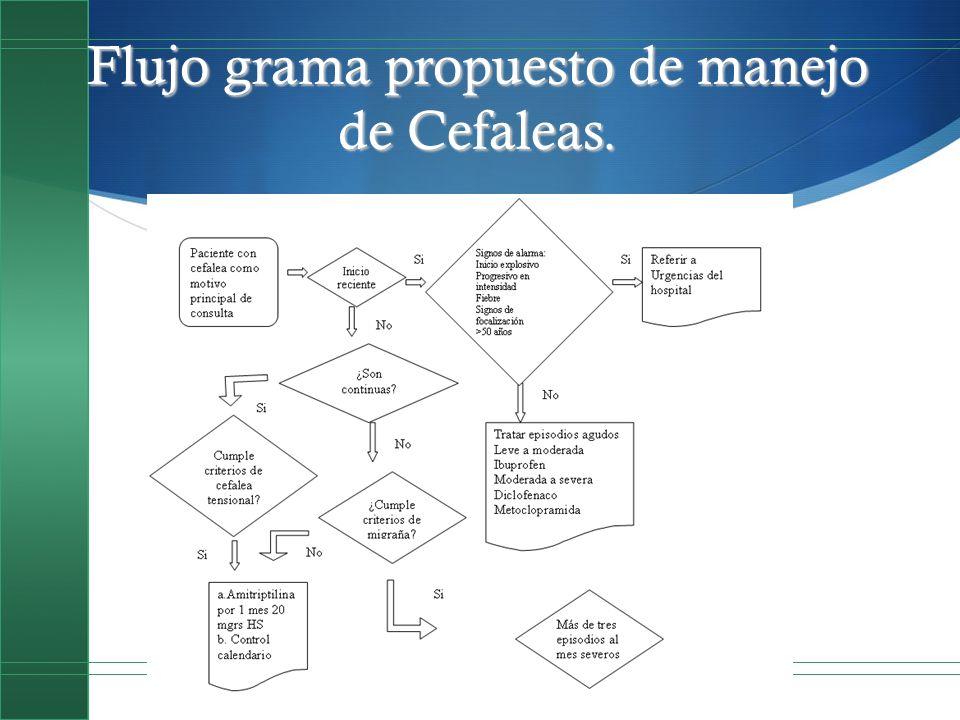 Flujo grama propuesto de manejo de Cefaleas.