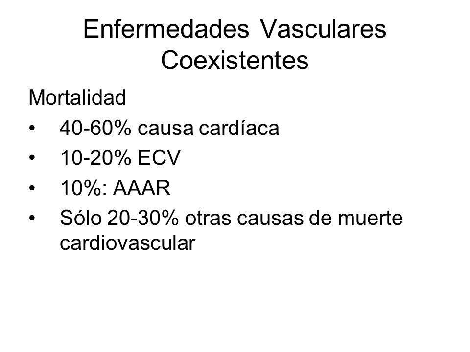 Mortalidad 40-60% causa cardíaca 10-20% ECV 10%: AAAR Sólo 20-30% otras causas de muerte cardiovascular