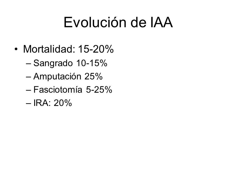 Evolución de IAA Mortalidad: 15-20% –Sangrado 10-15% –Amputación 25% –Fasciotomía 5-25% –IRA: 20%