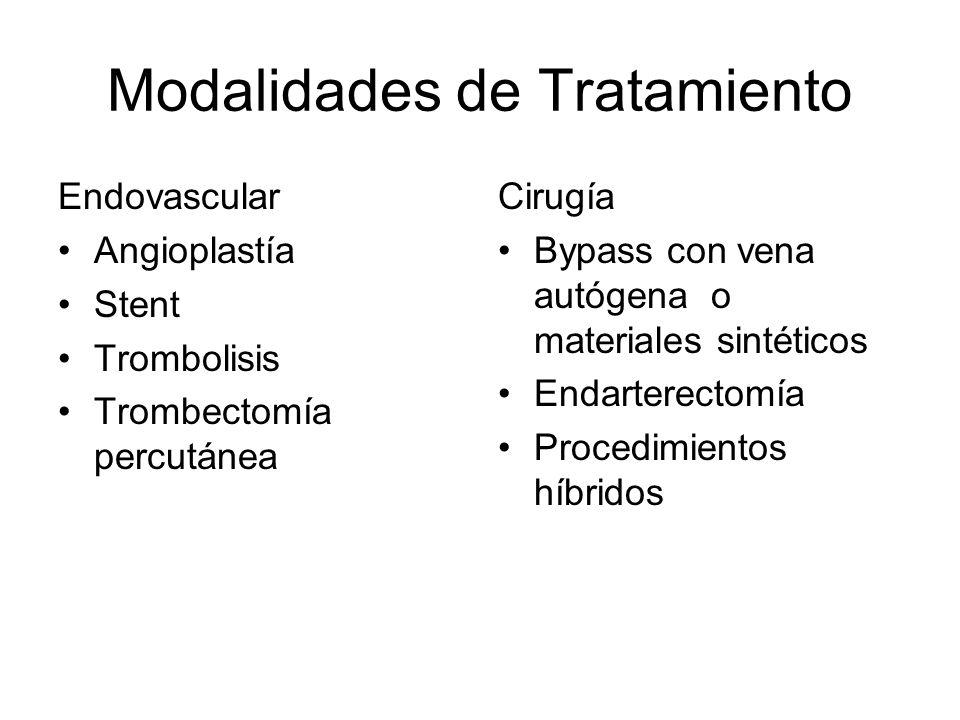 Modalidades de Tratamiento Endovascular Angioplastía Stent Trombolisis Trombectomía percutánea Cirugía Bypass con vena autógena o materiales sintético