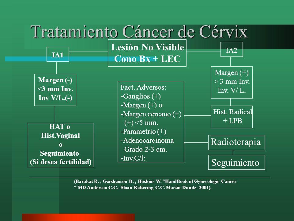 Tratamiento Cáncer de Cérvix Lesión No Visible Cono Bx + LEC IA1 Margen (-) <3 mm Inv. Inv V/L.(-) HAT o Hist.Vaginal o Seguimiento (Si desea fertilid